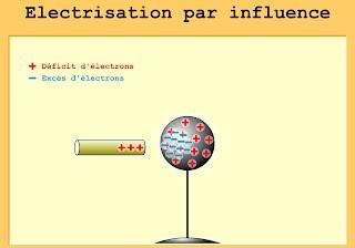 http://www.ostralo.net/3_animations/swf/electrisation_influence_boule.swf