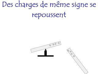 http://physiquepovo.com/FANIMATIONS/electrisationfrottement.swf