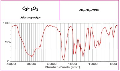 http://www.unice.fr/cdiec/cours/infra_rouge_FT/observer/spectrotheque/acides.htm