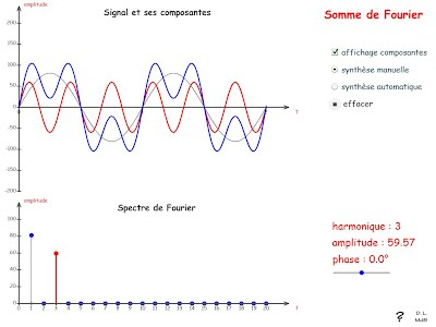 http://scphysiques.free.fr/animations/anims/ondes/fourier2.swf