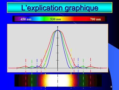 S quence 5 propri t s des ondes cahier de textes de mr - Animation chromatographie sur couche mince ...