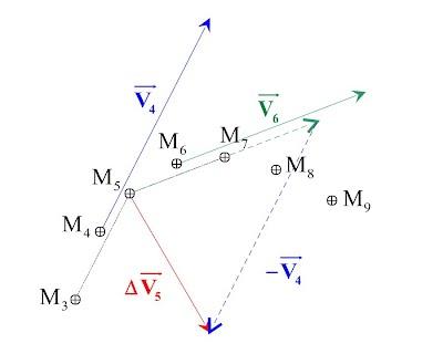 http://clemspcreims.free.fr/Mecanique/Vecteur-variation-de-vitesse.swf