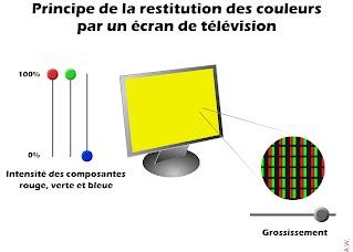 http://www.ostralo.net/3_animations/swf/couleurs_ecran.swf