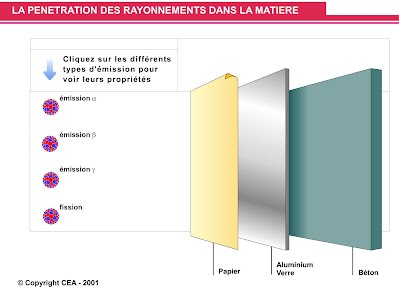 http://www.cea.fr/jeunes/mediatheque/animations-flash/radioactivite/les-rayonnements