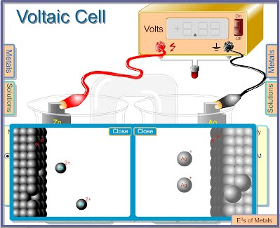 http://clemspcreims.free.fr/Simulation/Chimie/voltaicCellEMF.swf