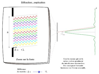 http://tfleisch.profweb.ca/diffraction--explication.html