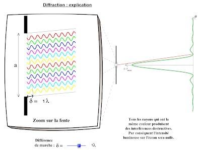 http://tfleisch.profweb.ca/diffraction--explication.html