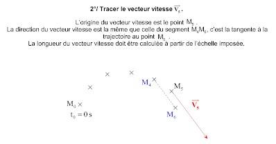 http://clemspcreims.free.fr/Mecanique/construire-un-vecteur-vitesse.swf