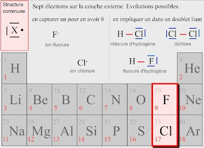 http://clemspcreims.free.fr/Anim-JPFournat/tableau_classification_periodique_elements_mendeleiev_regle_de_l_octet_du_duet.swf