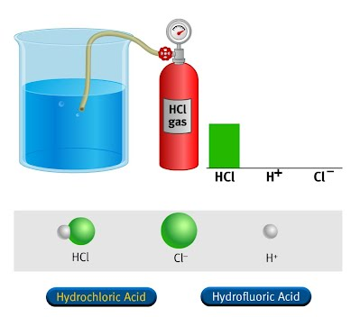 http://www.mhhe.com/physsci/chemistry/essentialchemistry/flash/acid13.swf