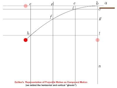 http://galileoandeinstein.physics.virginia.edu/more_stuff/flashlets/CompoundMotion.swf